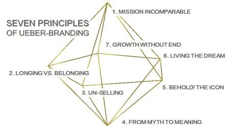 ueberbranding-principles