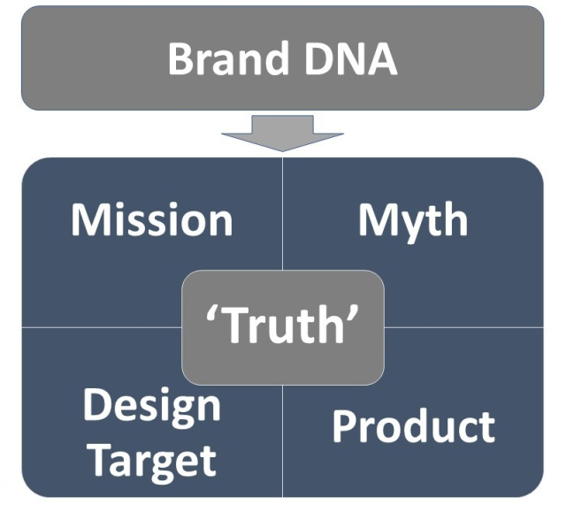 UeberBrands methodology Mission Myth Truth v1