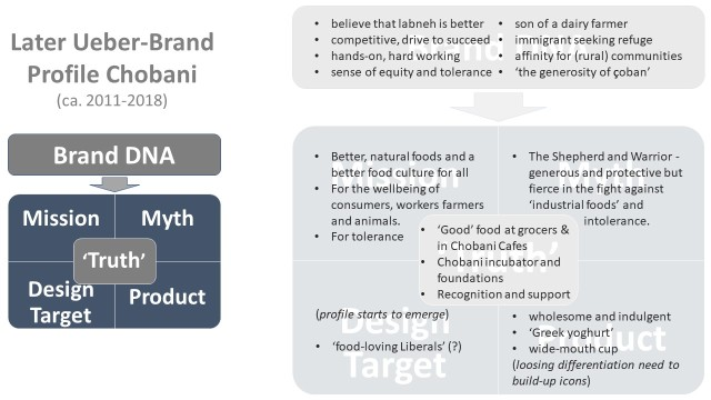 UeberBrands profile chobani late
